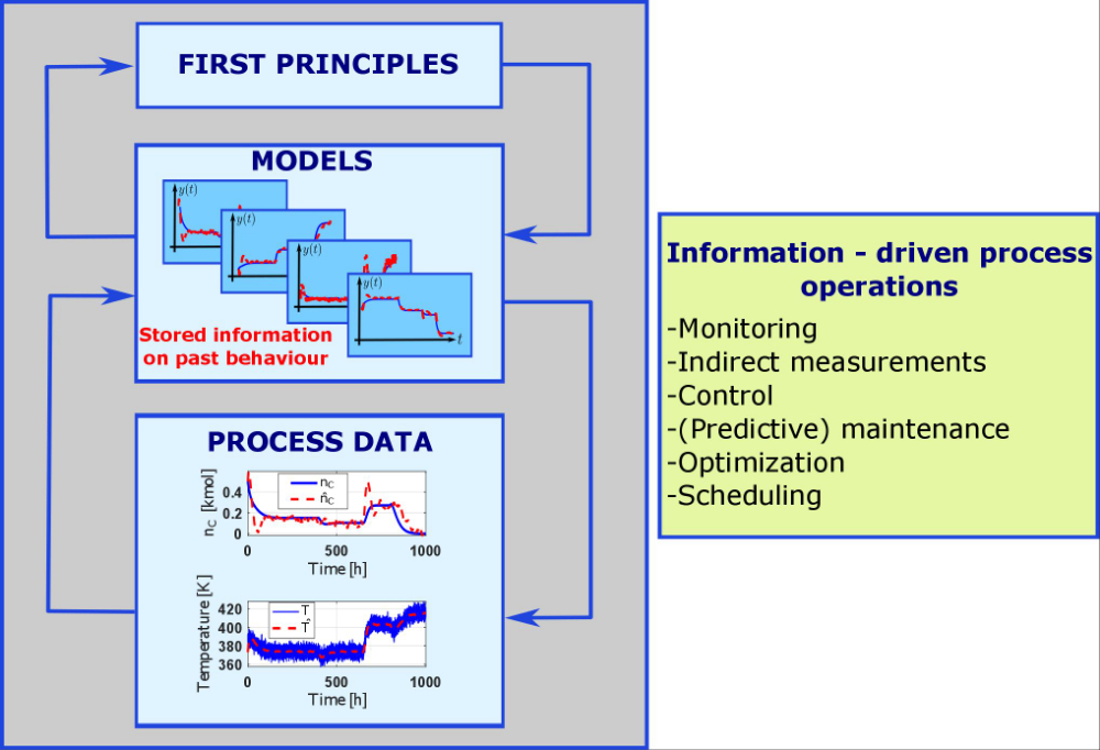 From model-based control to information-driven process operations